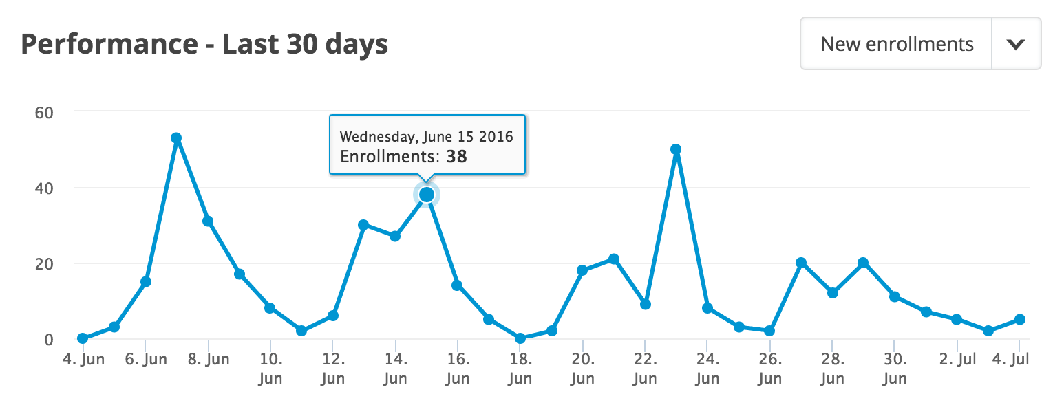 Chart displaying number of enrollments per day during the last 30 days
