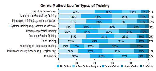 Online method use for types of training